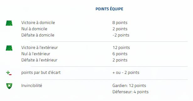 Equipe Manager points