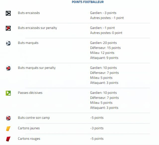 Points Equipe Manager