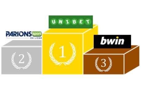 Meilleurs bookmakers pour parier sur la Coupe du Monde 2018