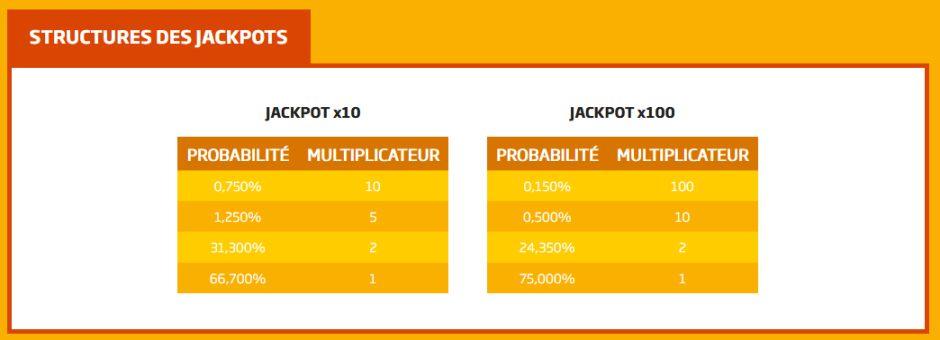 Structure Jackpots 1N2 PMU