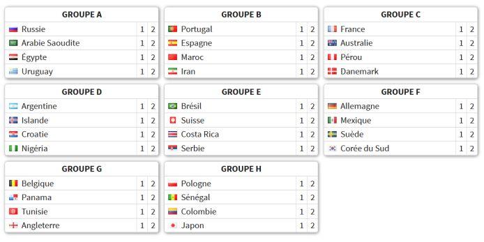 Tableau Coupe du Monde Groupes