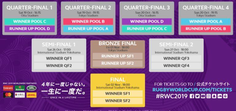 Calendrier phase finale Coupe du Monde de Rugby 2019 au Japon